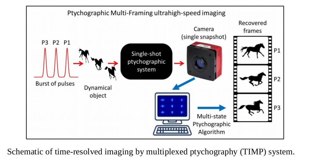 schematic of time-resolved imaging by multiplexed ptychography (TIMP) system